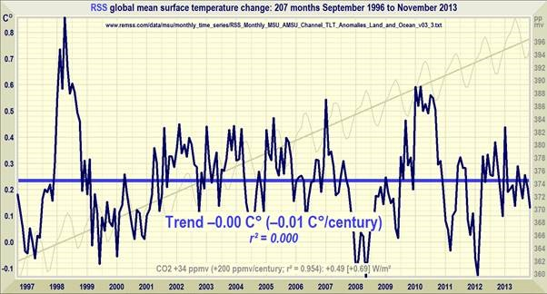 RSS global mean surface temparature change